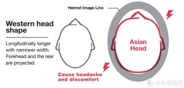 骑行头盔的形状