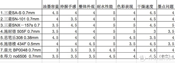 八支常见黑色圆珠笔对比评测