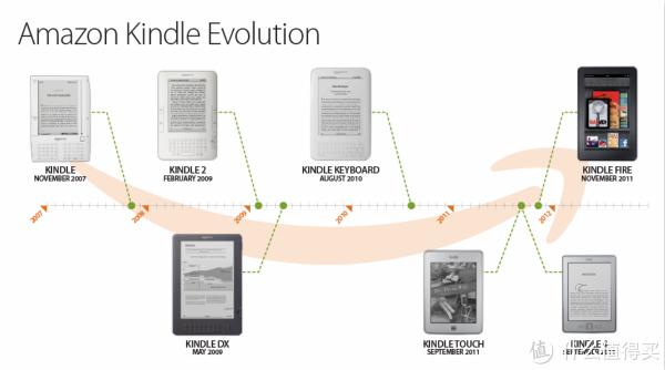 随身图书馆 — 电子书阅读器怎么选?