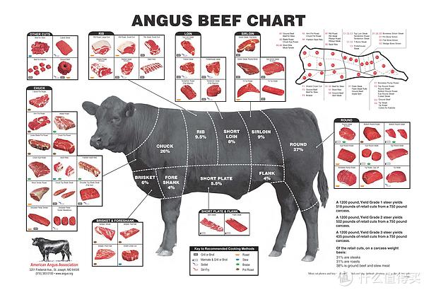 吃牛排,我是认真的