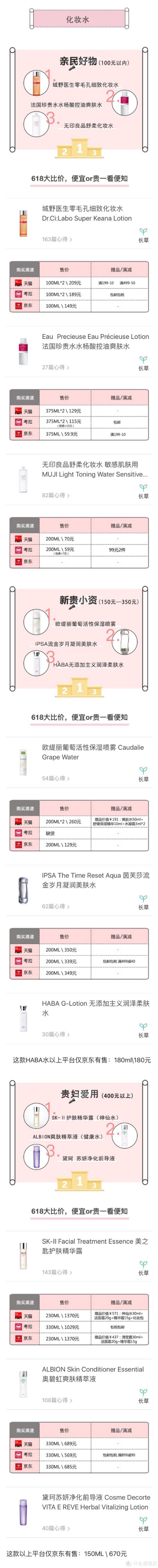 618全网比价护肤类排行榜,省下不止3瓶SK-II!