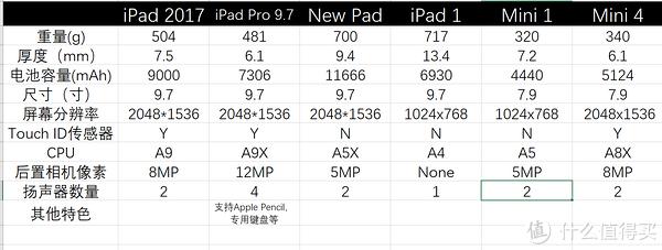 不知不觉中,竟然成了果粉 篇四:#买值618# 近期最热iPad比较 — ipad2017 vs Mini4
