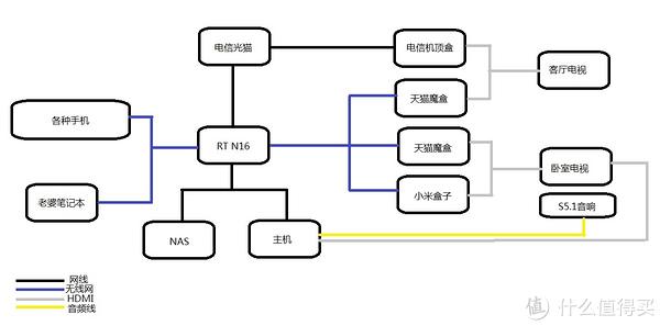 基于Windows Servers 系统的NAS组装以及使用心得
