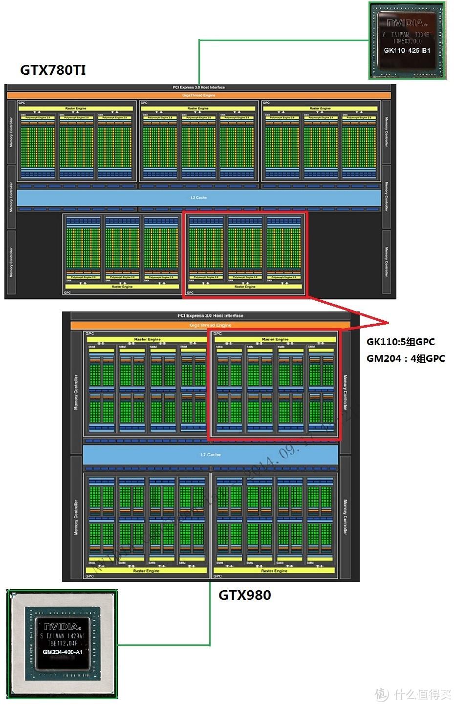 GPU、显存和供电介绍