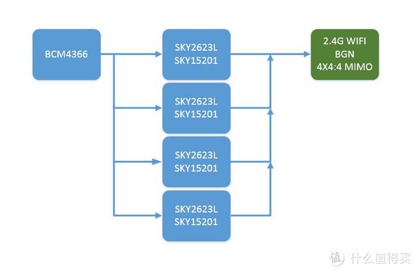 打通ASUS 华硕 AC88U 路由器 任督二脉,教你组建低成本家庭智能中心