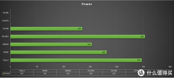 终于等到你,首个14nm甜品显卡 AMD Radeon RX480 系列评测 篇一:#首晒# 抢先首发、拆解、默认性能