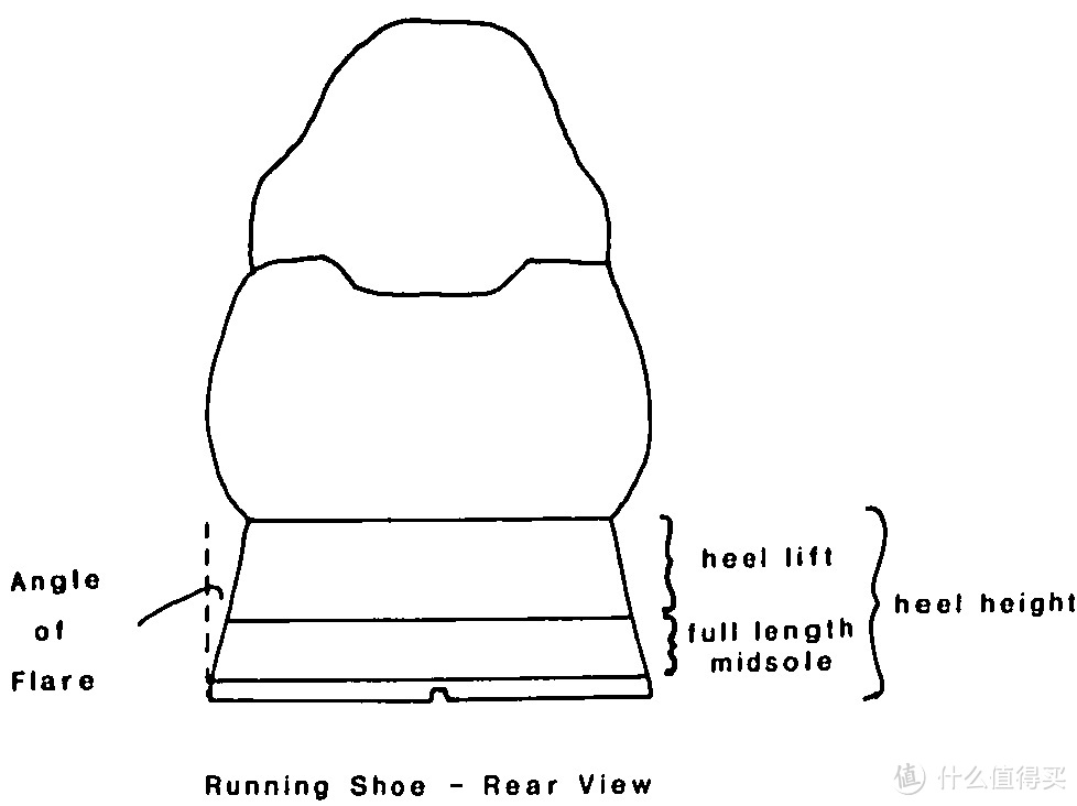 可能是史上最强的跑步科普文:详解按脚型选跑鞋究竟靠不靠谱