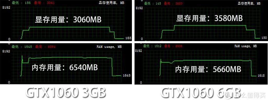 本是同根生:GTX1060 3/6GB 显卡,到底怎么选