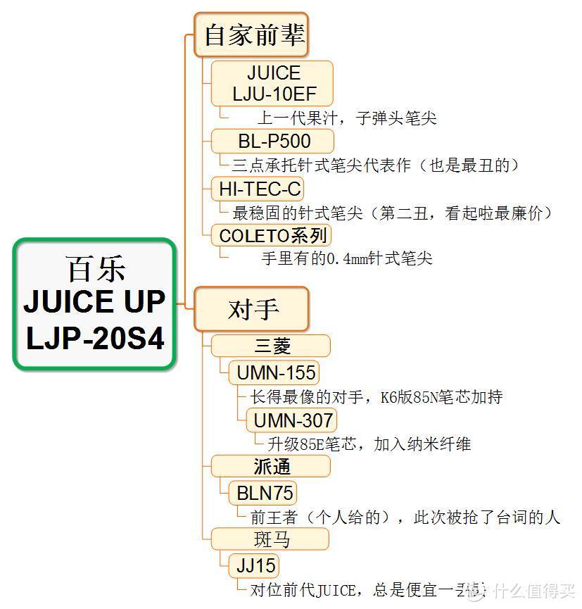 JUICE UP!PILOT 百乐 升级版果汁中性笔 使用对比