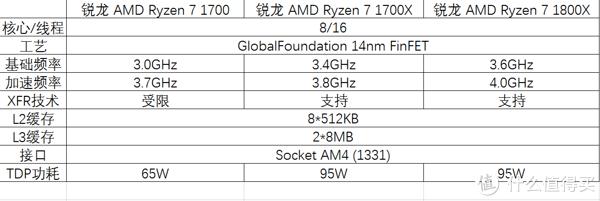 今天翻身了几度?锐龙 AMD Ryzen 7独家首发评测 篇一:#首晒# Ryzen 7 1800X和ROG Crosshair VI Hero开箱和性能测试
