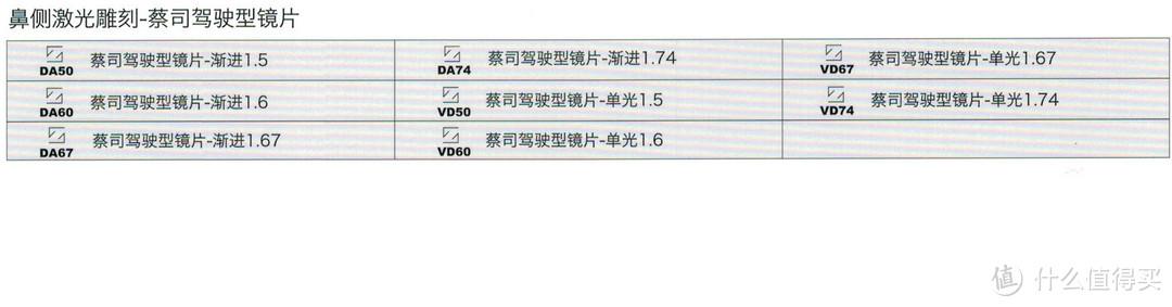 """""""抛砖引玉""""蔡司各系列镜片简单介绍(最表面的介绍,文字与图片较多.慎入!)"""