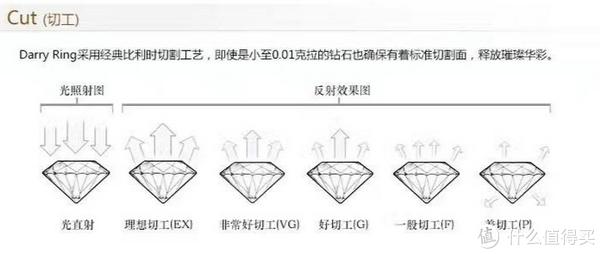 珠宝小知识 篇一:买钻石怕被坑?钻石从业者告诉你钻石要怎么选+去哪买(钻石价格表+闪瞎眼动图)
