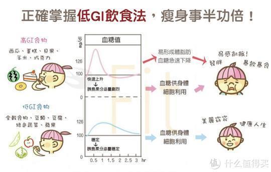 减肥期间,为什么一定要多吃粗粮?
