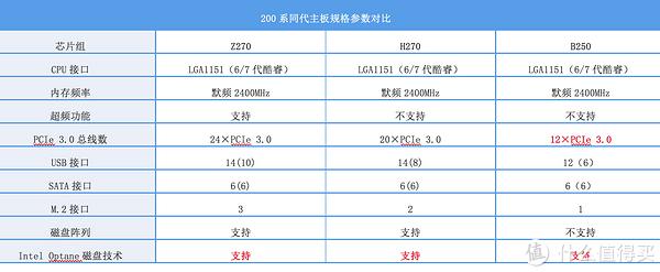 Tiger5G装机单 篇二:多贵几百值不值?Z270与B250同平台对比 附5-8千装机配置两套