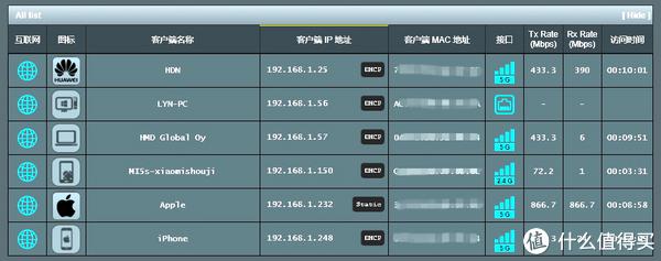 老树发新芽——华硕RT-AC68U刷新固件支持AiMesh组网并搞定家用NAS服务器实战