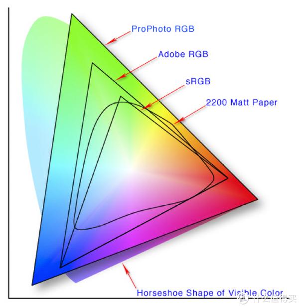 以DisplayCAL参数为例子,显示器校色个人经验谈