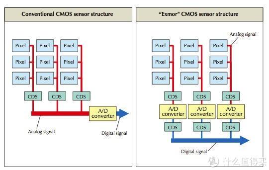 通用CMOS与索尼EXMOR传感器架构的区别