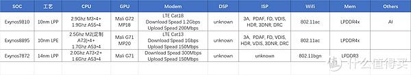 Samsung几款SOC规格