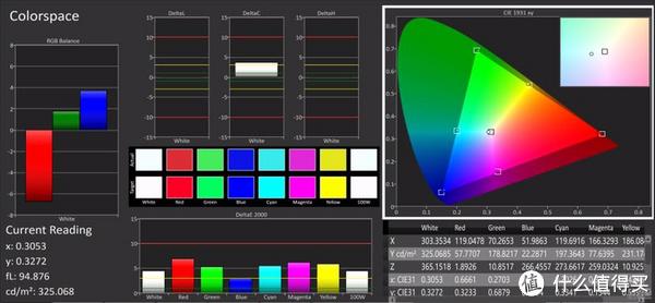 基于P3的色域测试
