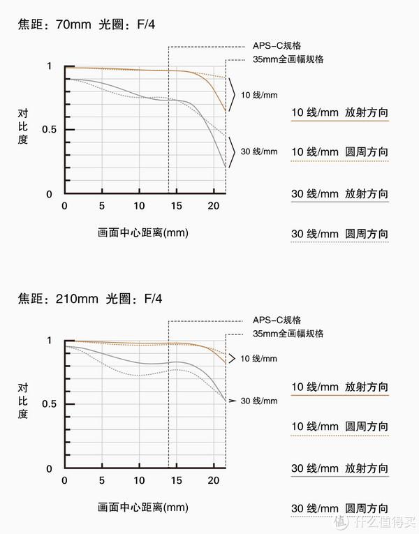 ▲官方MTF曲线