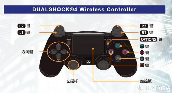 PS4手柄键位布局