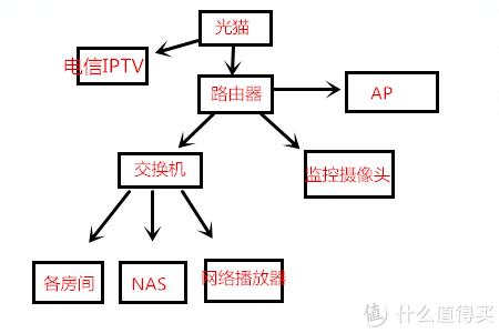 网络、监控、智能系统等弱电规划