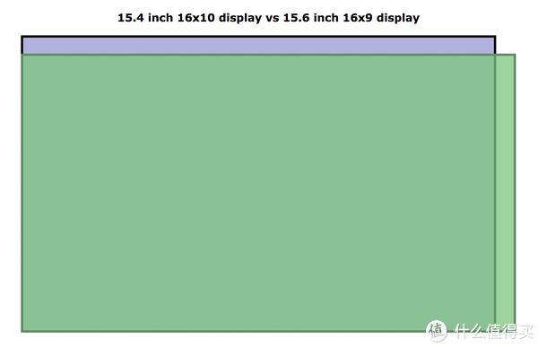 ▲ GS65采用的是15.6英寸的16:9屏幕,而MacBook Pro 15 采用的是15.4英寸的16:10屏幕。