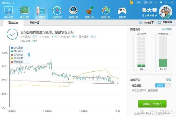 超频到4.5Ghz的温度压力测试结果