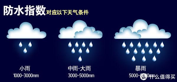 网传的防水指数和雨量对应表