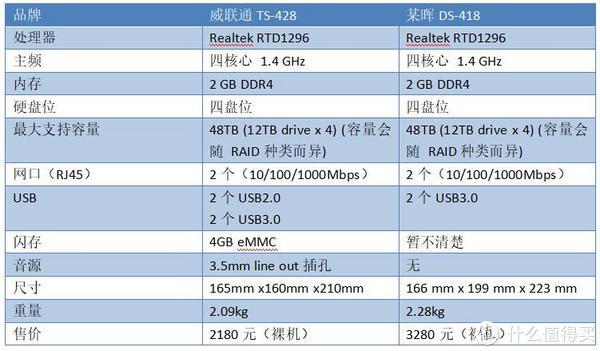 NAS私有云老司机折腾体验记 篇六:威联通TS-428和QTS科普评测