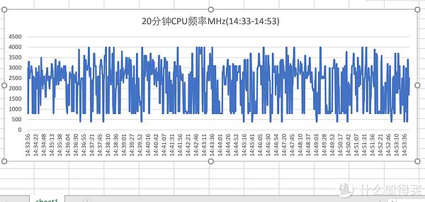 11:11-17:40抽中间20分钟统计cpu使用情况