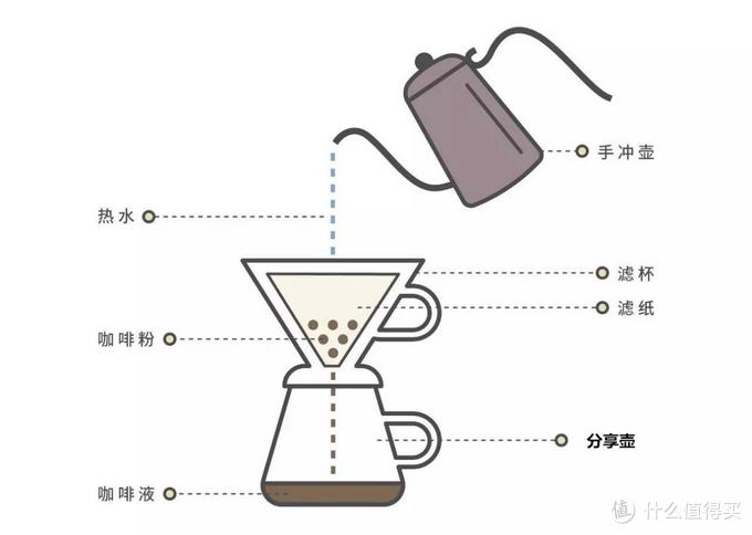 只知道滤纸?手冲咖啡还有这些好玩儿的过滤方式!