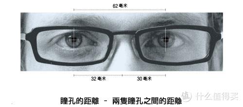 配眼镜你需要知道的—度数篇