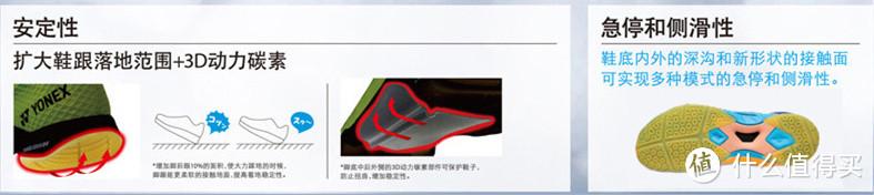 带你解读 YONEX 尤尼克斯 POWER CUSHION AERUS第三代(SHBA3)羽毛球鞋全新技术