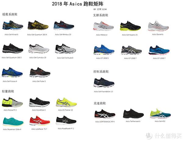 成也Gel,败也Gel?Asics 亚瑟士 跑鞋推荐、点评及购买途径分析