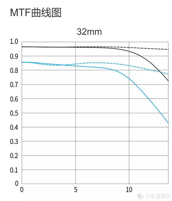 EFM又一定焦,佳能EF-M 32/1.4 STM评测