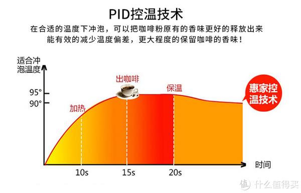 PID控温技术