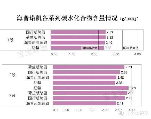 """海普诺凯奶粉评测:""""专供中国""""的洋品牌值得买吗?"""