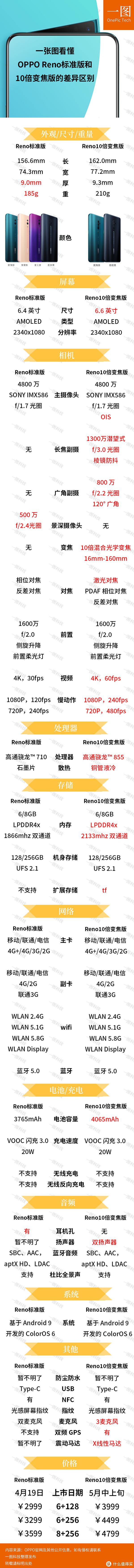 一张图看懂OPPO Reno标准版和10倍变焦版的差异区别