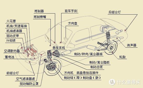 汽车保养简易系统图