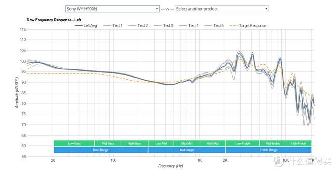 Sony WH-H900N频响曲线