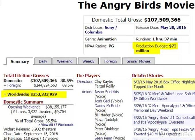 △第一部《愤怒的小鸟》全球票房,图源:Box Office Mojo