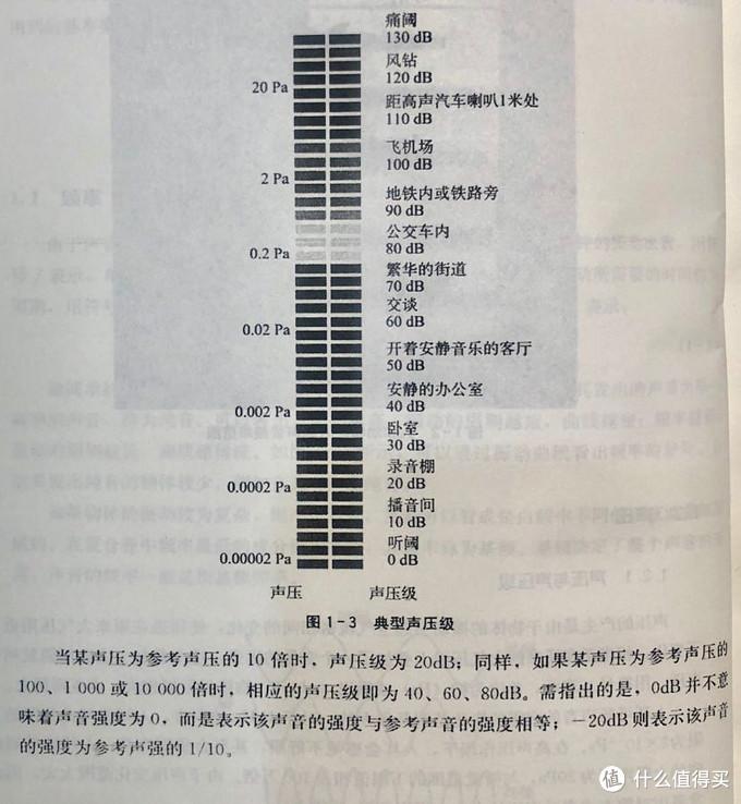 引自《审听训练与音质主观评价》中国传媒大学出版社