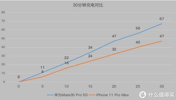 Mate30Pro充电速度(蓝线)