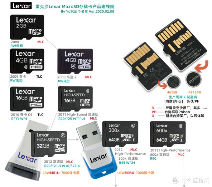 MicroSD·TF卡终极探秘·MLC颗粒之谜 3 东芝镁光雷克沙篇