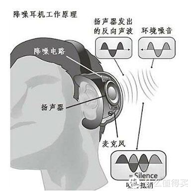 降噪耳机工作原理