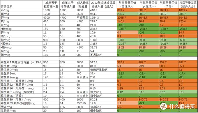 营养素推荐量和摄入量对比,橙色为不足,绿色为充足