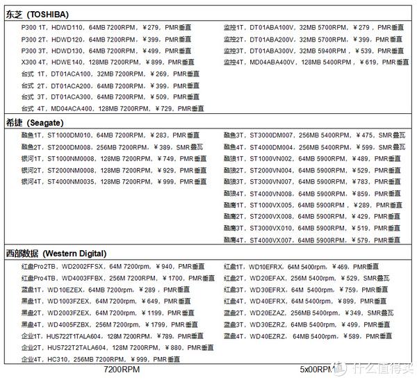京东在售主要1~4机械硬盘,左7200RPM,右5x00RPM