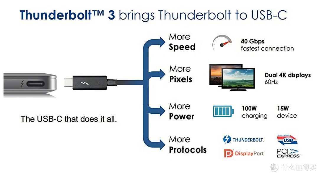 Thunderbolt3接口特性
