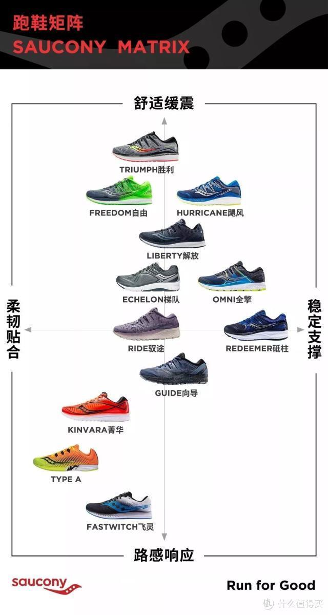 Saucony旗下跑鞋矩阵,值友们可以根据需要选择